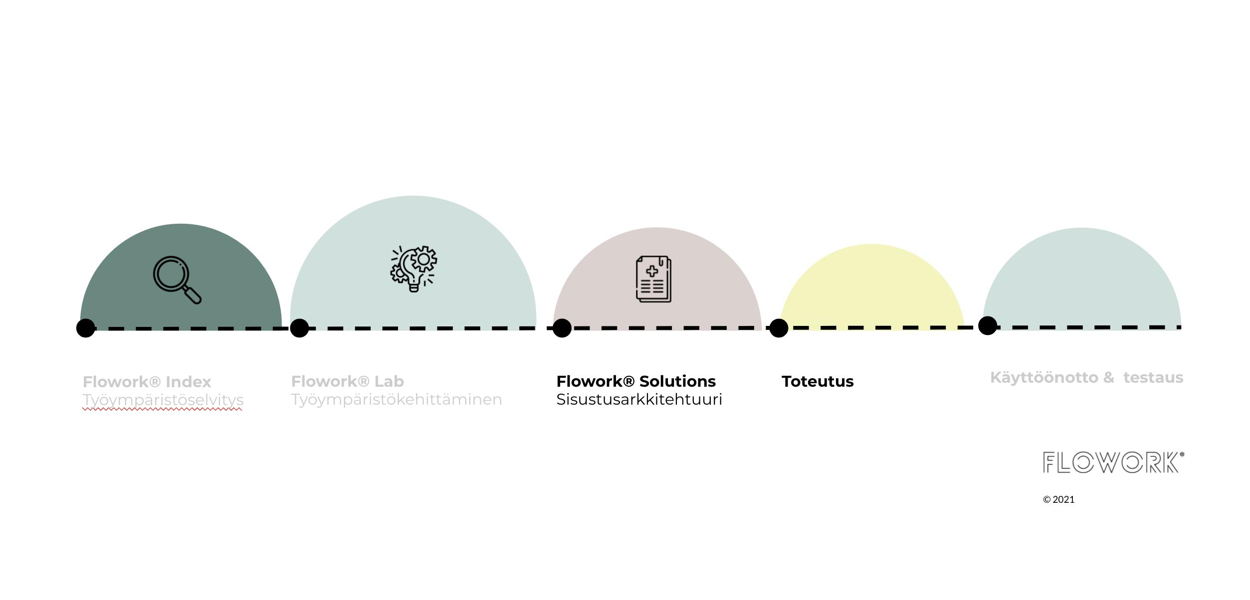 flowork_työympäristö_sisustusarkkitehti_suunnittelu